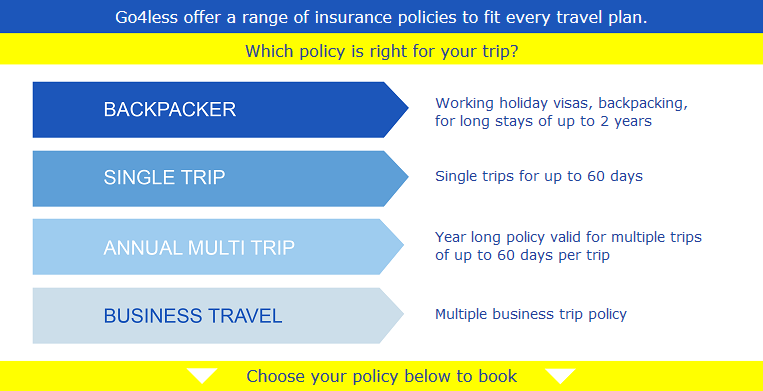 Compare Backpacker Travel Insurance Uk